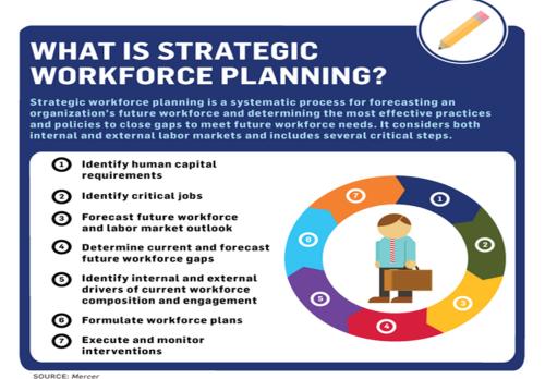mercer-strategic-workforce-planning-infographic