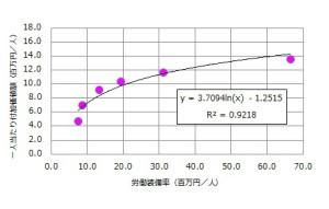 労働装備率と付加価値額の関係